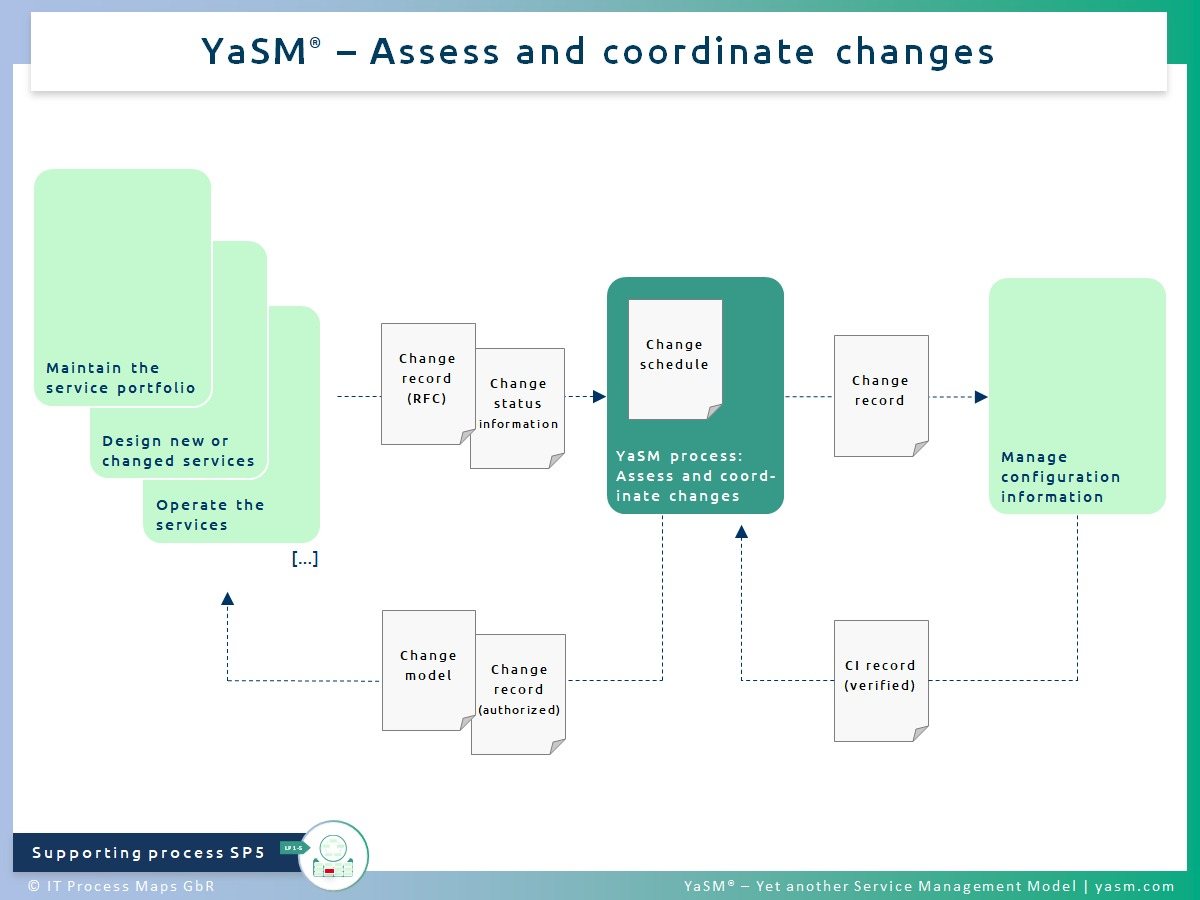Fig. 1: Assess and coordinate changes. - YaSM change management process SP5. - Related with: Practice of ITIL 4 change enablement.