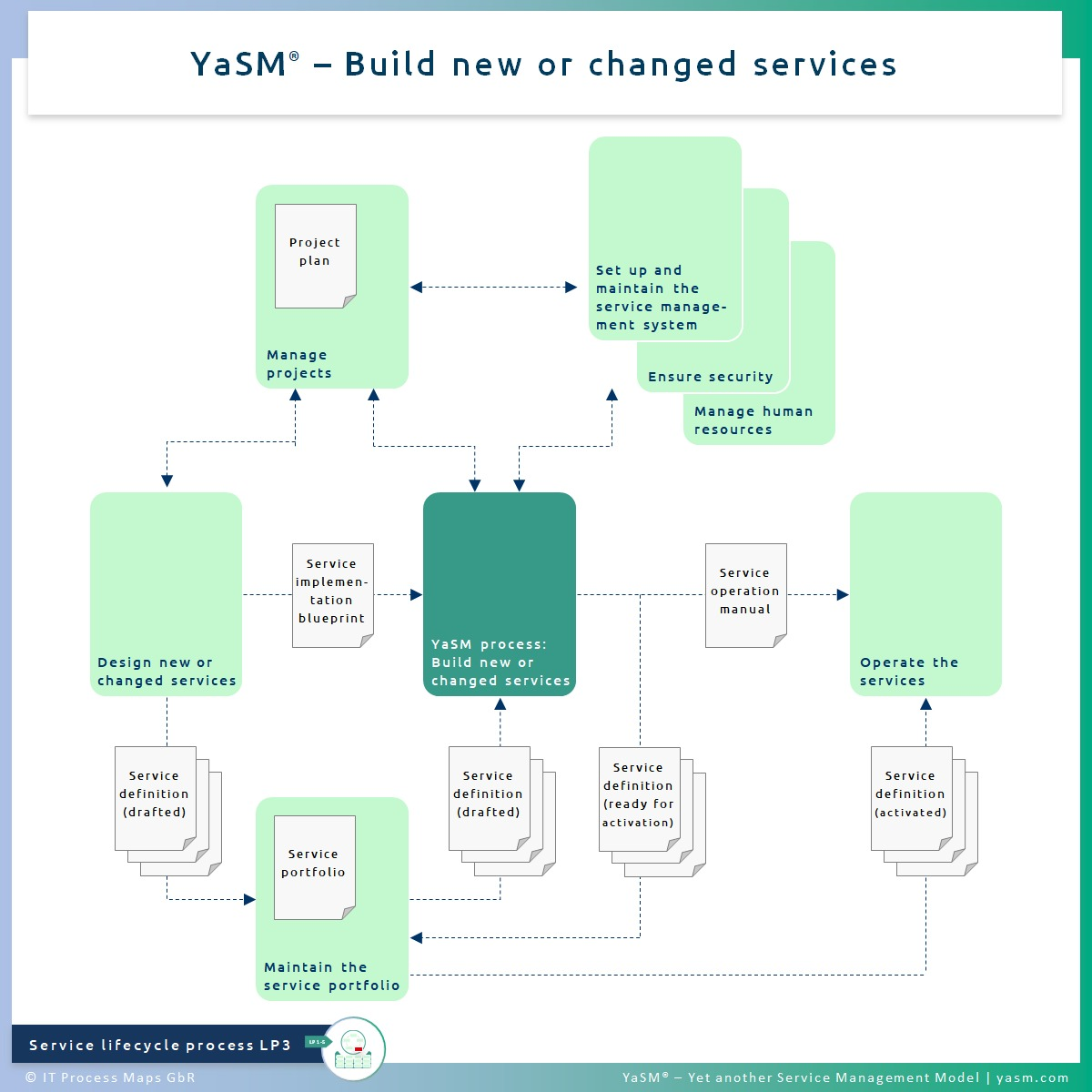 Fig. 1: Build new or changed services. - YaSM service build process LP3 (YaSM service implementation). - Related with various ITIL 4 service transition practices.