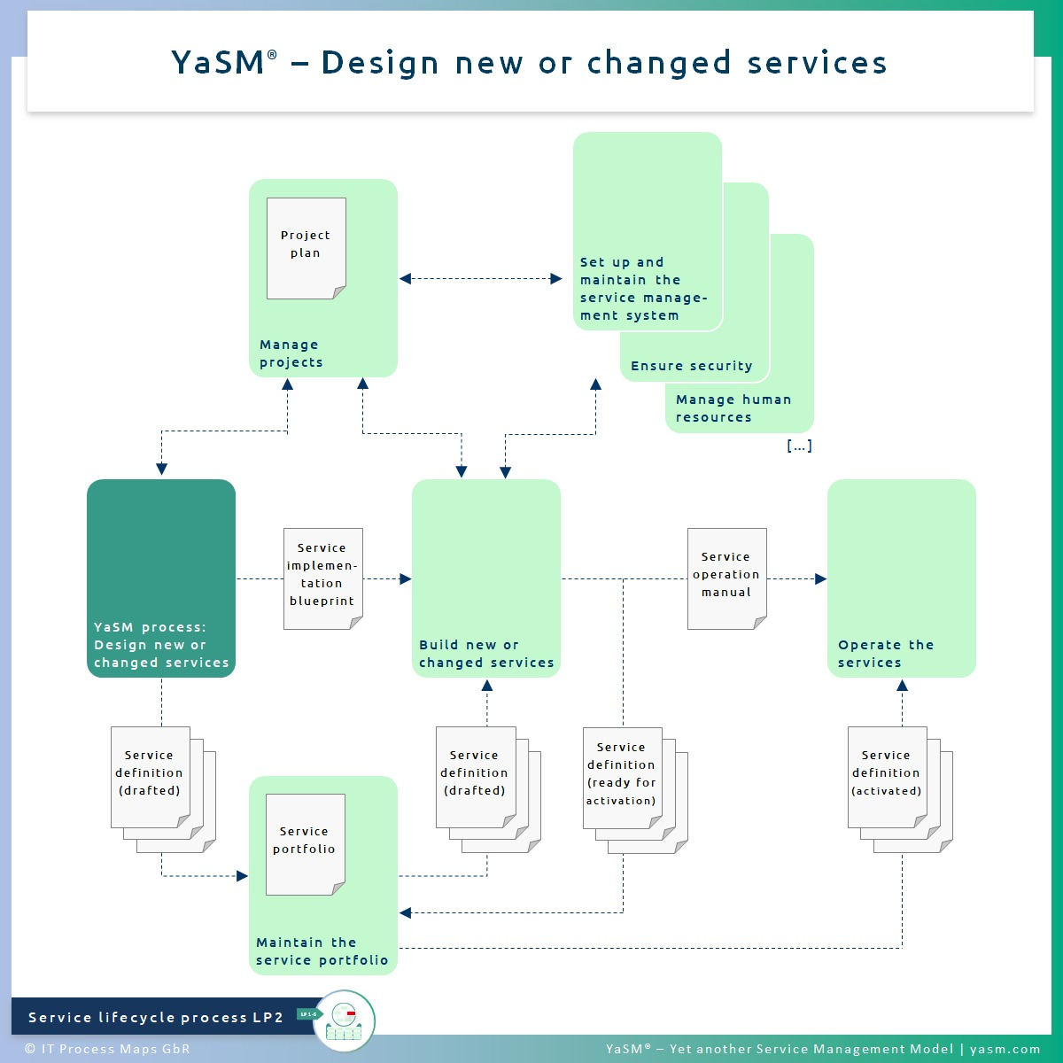 Fig. 1: Design new or changed services. - YaSM service design process LP2. - Related with: Practice of ITIL 4 strategy management.