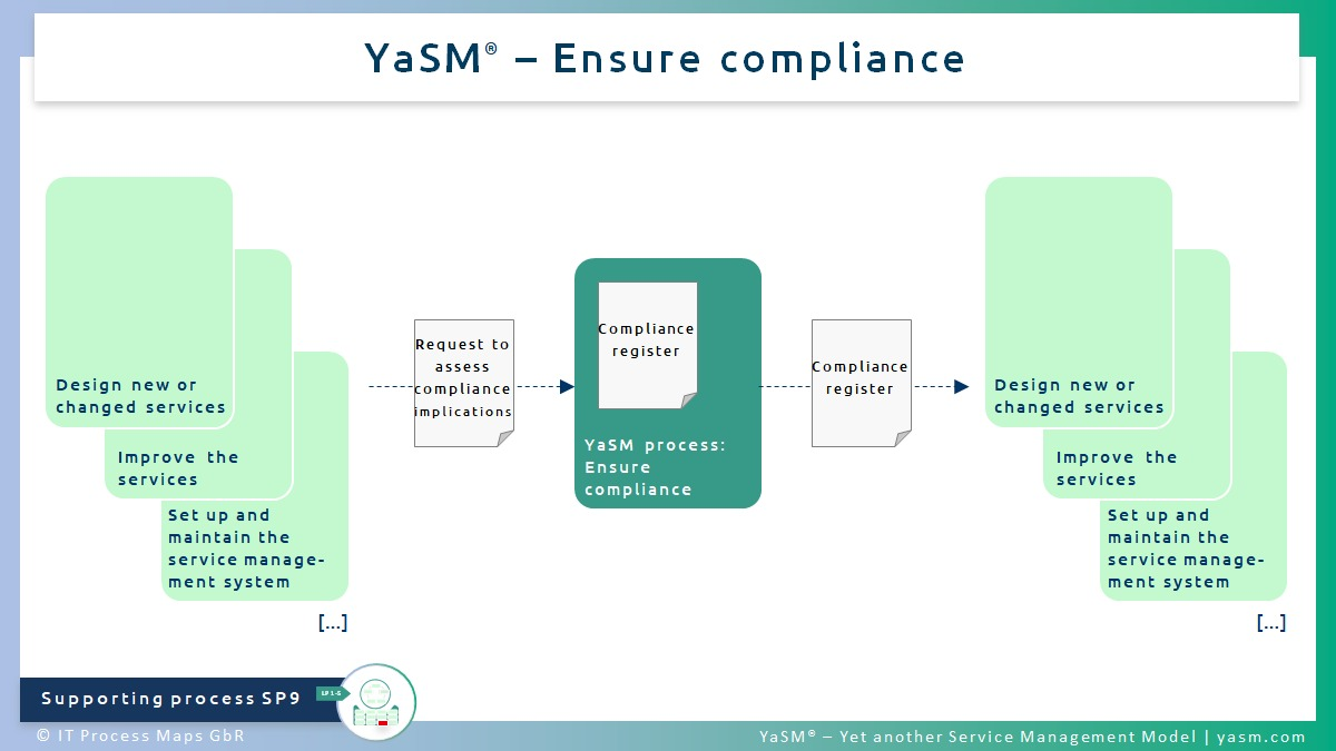 Fig. 1: Ensure compliance. - YaSM compliance management process SP9.