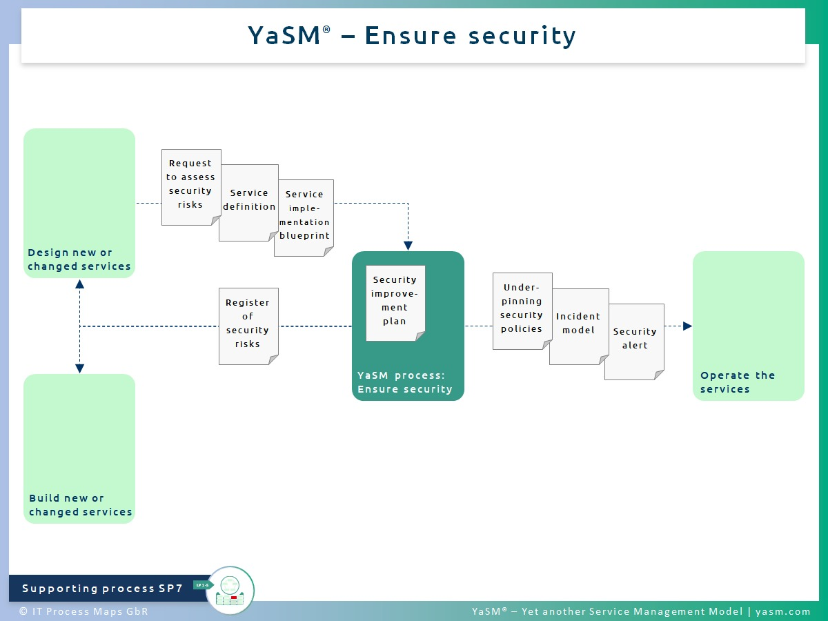 Fig. 1: Ensure security. - YaSM security management and risk management process SP7. - Related with: Practices of ITIL 4 information security management and ITIL 4 risk management.