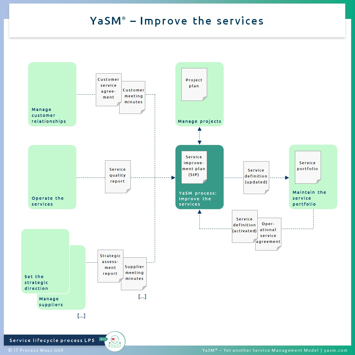 Fig. 1: Improve the services. - YaSM continual service improvement process LP5. - Related with: Practice of ITIL 4 continual improvement.