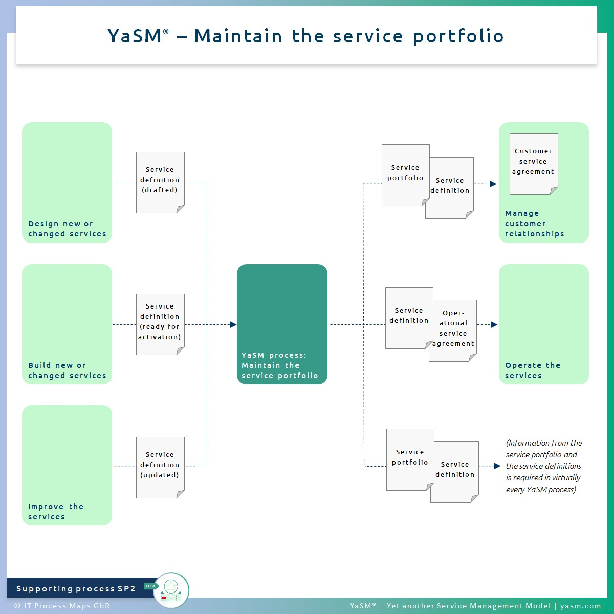 Fig. 1: Maintain the service portfolio. - YaSM service portfolio management process SP2. - Related with: Practices of ITIL 4 portfolio management and ITIL 4 service catalogue management.