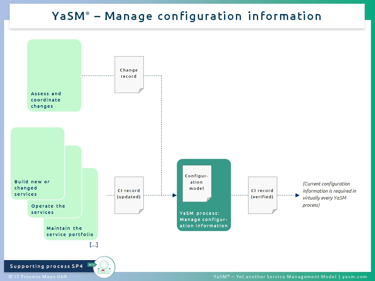 Fig. 1: Manage configuration information. - YaSM configuration management process SP4. - Related with: Practices of ITIL 4 service configuration management and ITIL 3 asset management.