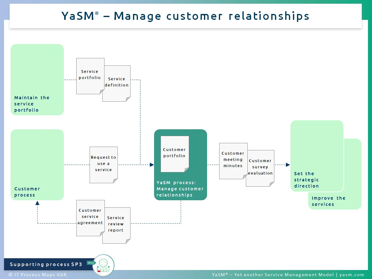 Fig. 1: Manage customer relationships. - YaSM customer relationship management process SP3.