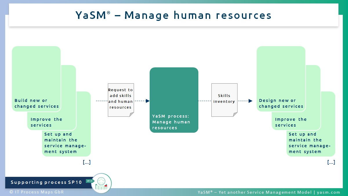 Fig. 1: Manage human resources. - YaSM human resources management process (HRM, HR development) SP10. - Related with: Practice of ITIL 4 workforce and talent management.
