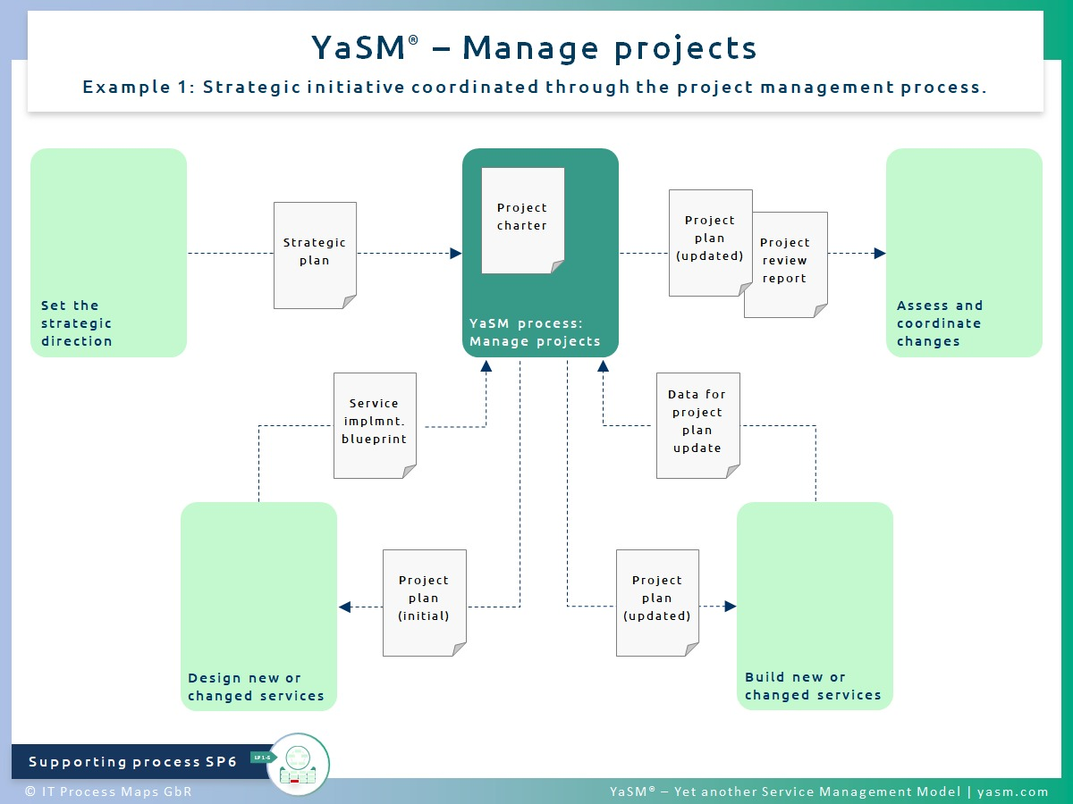 Fig. 1: Manage projects. - YaSM project process SP6, ex. 1: Strategic initiative coordinated through the project management process.