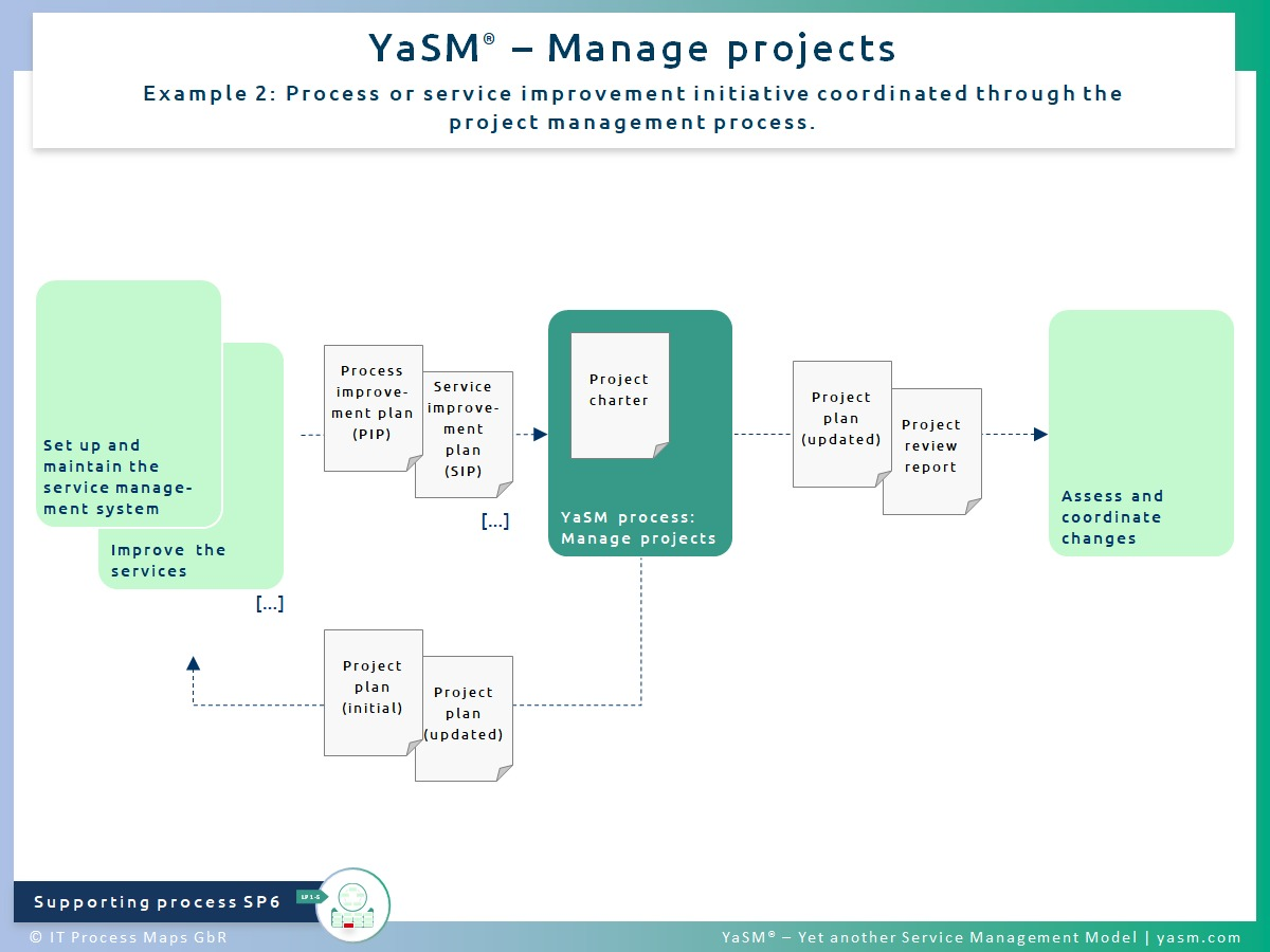 Fig. 2: Manage projects. - YaSM project process SP6, ex. 2: Process or service improvement initiative coordinated through the project management process.