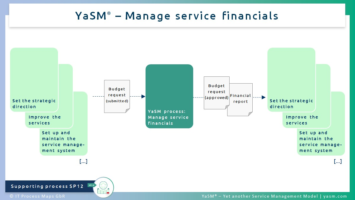 Fig. 1: Manage service financials. - YaSM financial management process SP12.