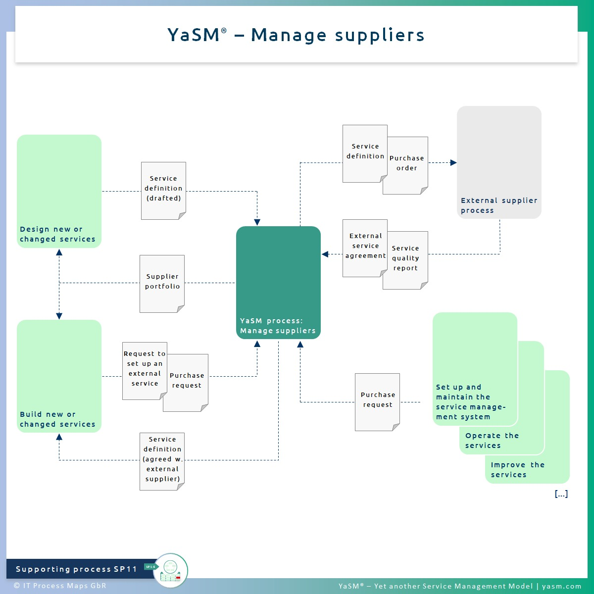 Fig. 1: Manage suppliers. - YaSM supplier management process SP11. - Related with: Practice of ITIL 4 supplier management.