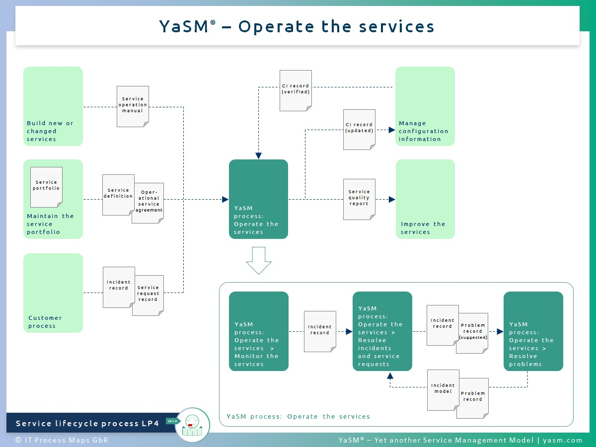 Fig. 1: Operate the services. - YaSM service operation process LP4.
