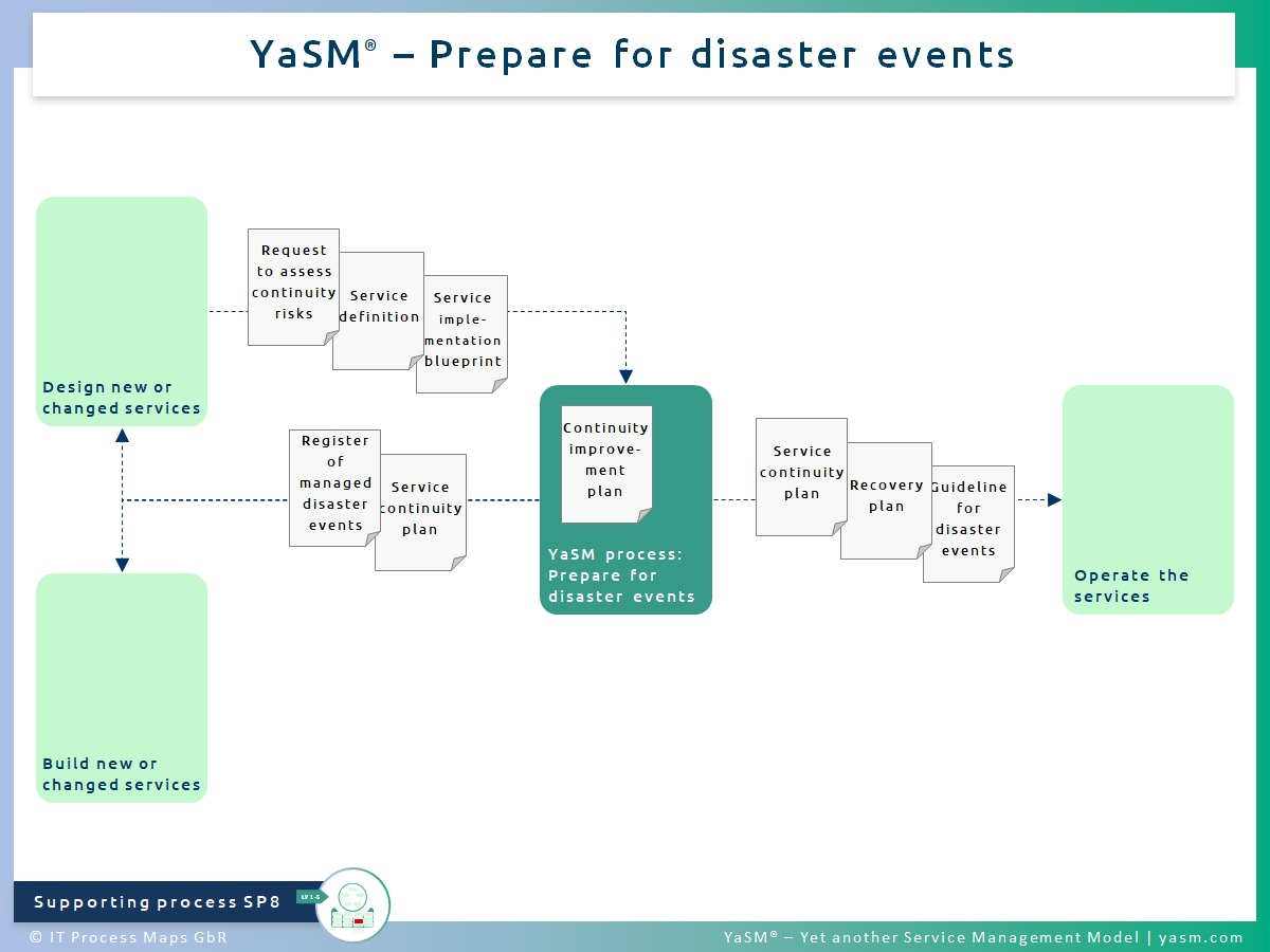 Fig. 1: Prepare for disaster events. - YaSM disaster prevention process SP8. - Related with: Practice of ITIL 4 service continuity management.