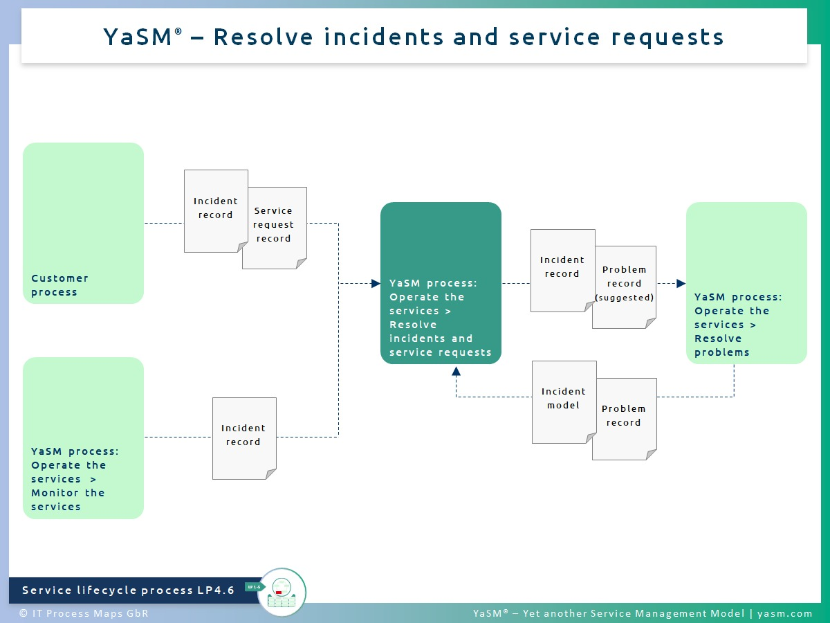 Fig. 1: Resolve incidents and service requests. - YaSM incident resolution process LP4.6