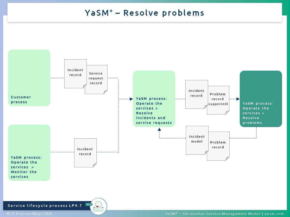 Fig. 1: Resolve problems. - YaSM problem resolution process LP4.7