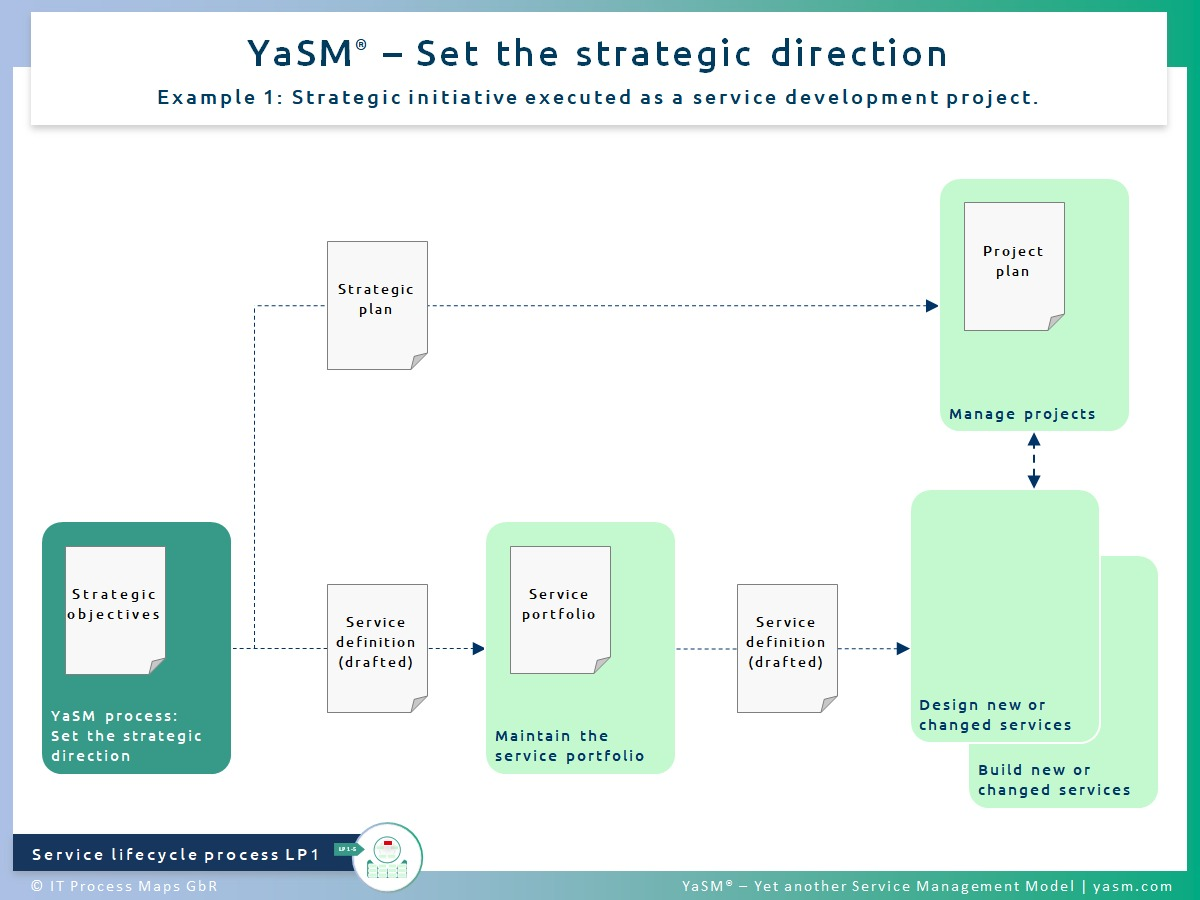 Fig. 1: Set the strategic direction. - YaSM service strategy process LP1, ex. 1: Strategic initiative executed as a service development project