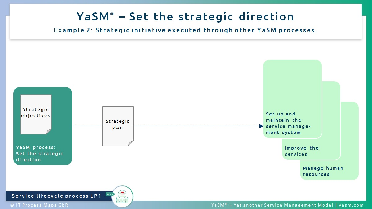 Fig. 2: Set the strategic direction. - YaSM service strategy process LP1, ex. 2: Strategic initiative executed through other YaSM processes.