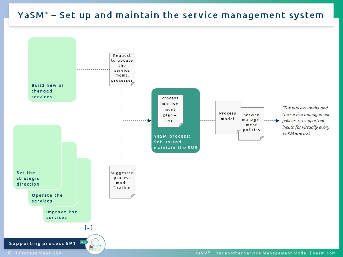 Fig. 1: Set up and maintain the service management system. - YaSM SMS process SP1.