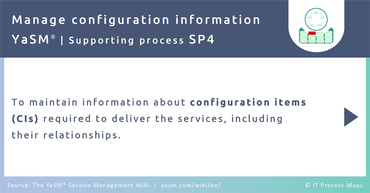 The configuration management process in YaSM aims to maintain information about configuration items required to deliver the services, including their relationships.