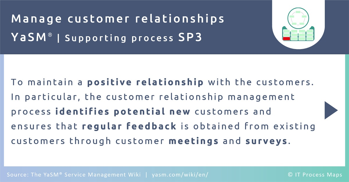 The customer relationships management process in YaSM aims to maintain a positive relationship with the customers. In particular, the CRM process identifies potential new customers and ensures that regular feedback is obtained from existing customers through customer meetings and surveys.