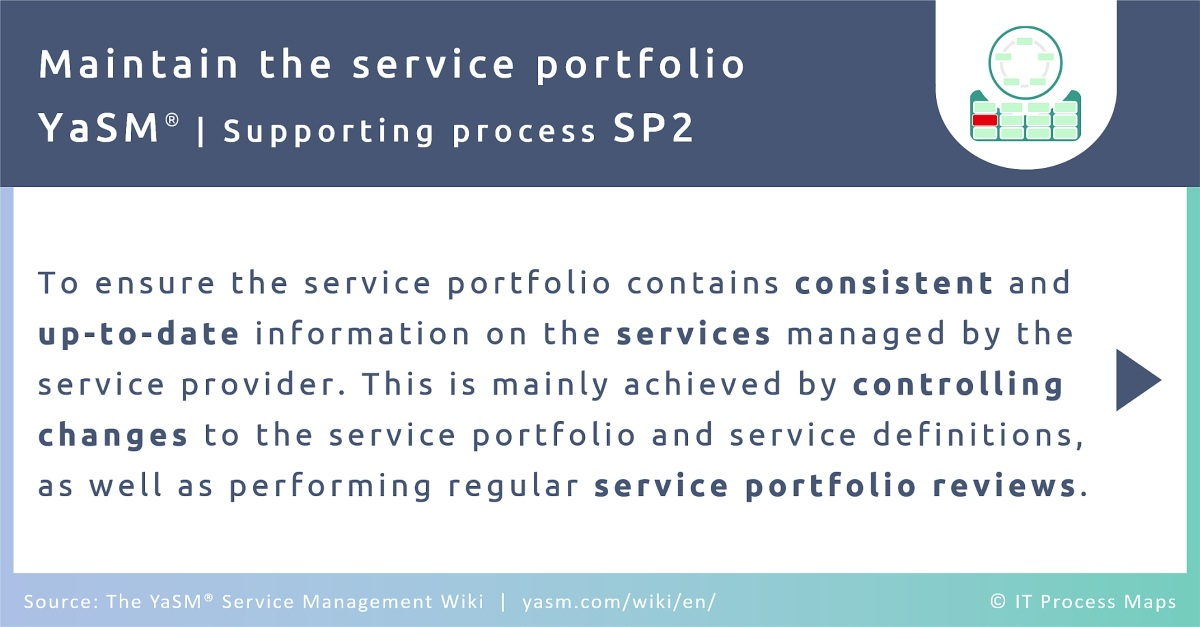The service portfolio management process in YaSM ensures the service portfolio contains consistent and up-to-date information on the services managed by the service provider. This is mainly achieved by controlling changes to the service portfolio and service definitions, as well as performing regular service portfolio reviews.