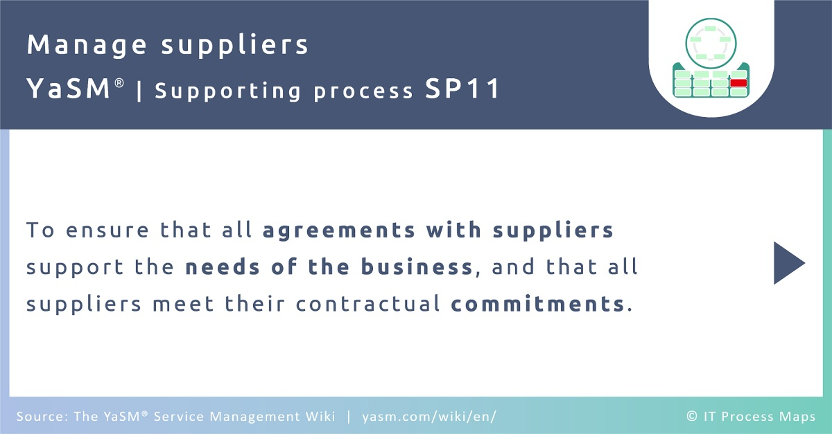 The supplier management process in YaSM ensures that all agreements with suppliers support the needs of the business, and that all suppliers meet their contractual commitments.