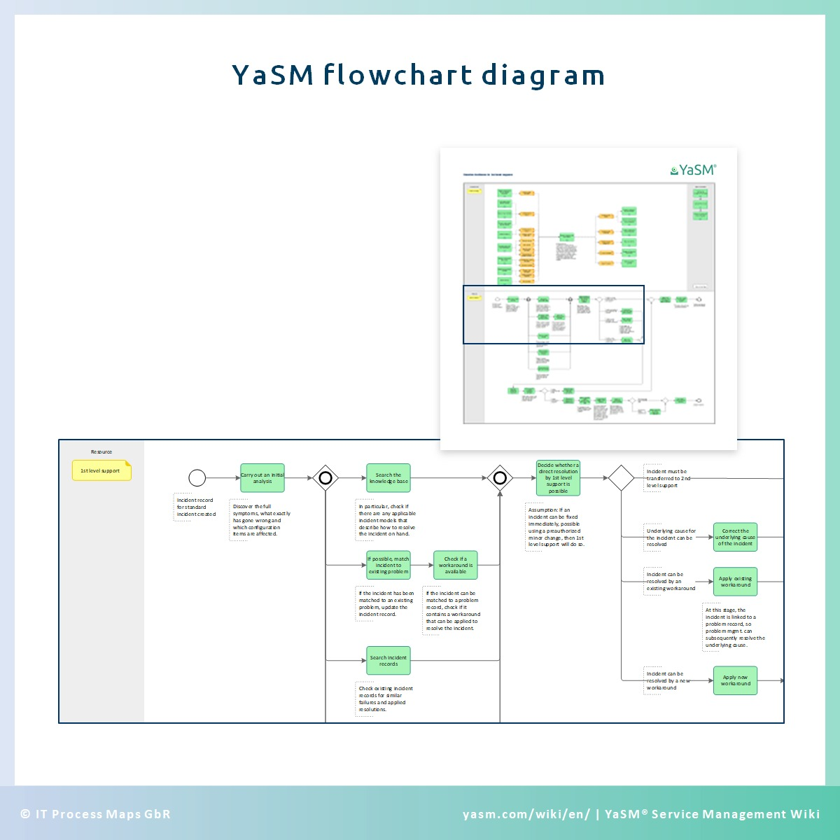 YaSM flowchart diagrams depicting the activities in the service management processes.