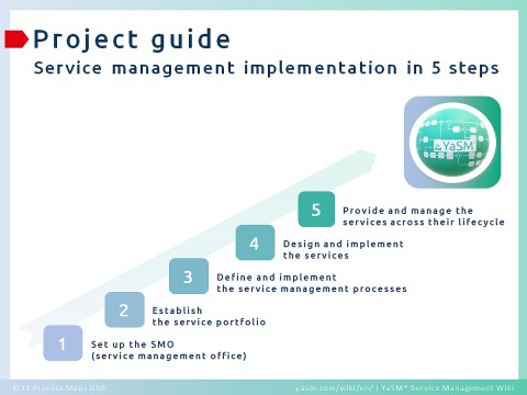 5 steps to YaSM service management implementation. - Project guide.