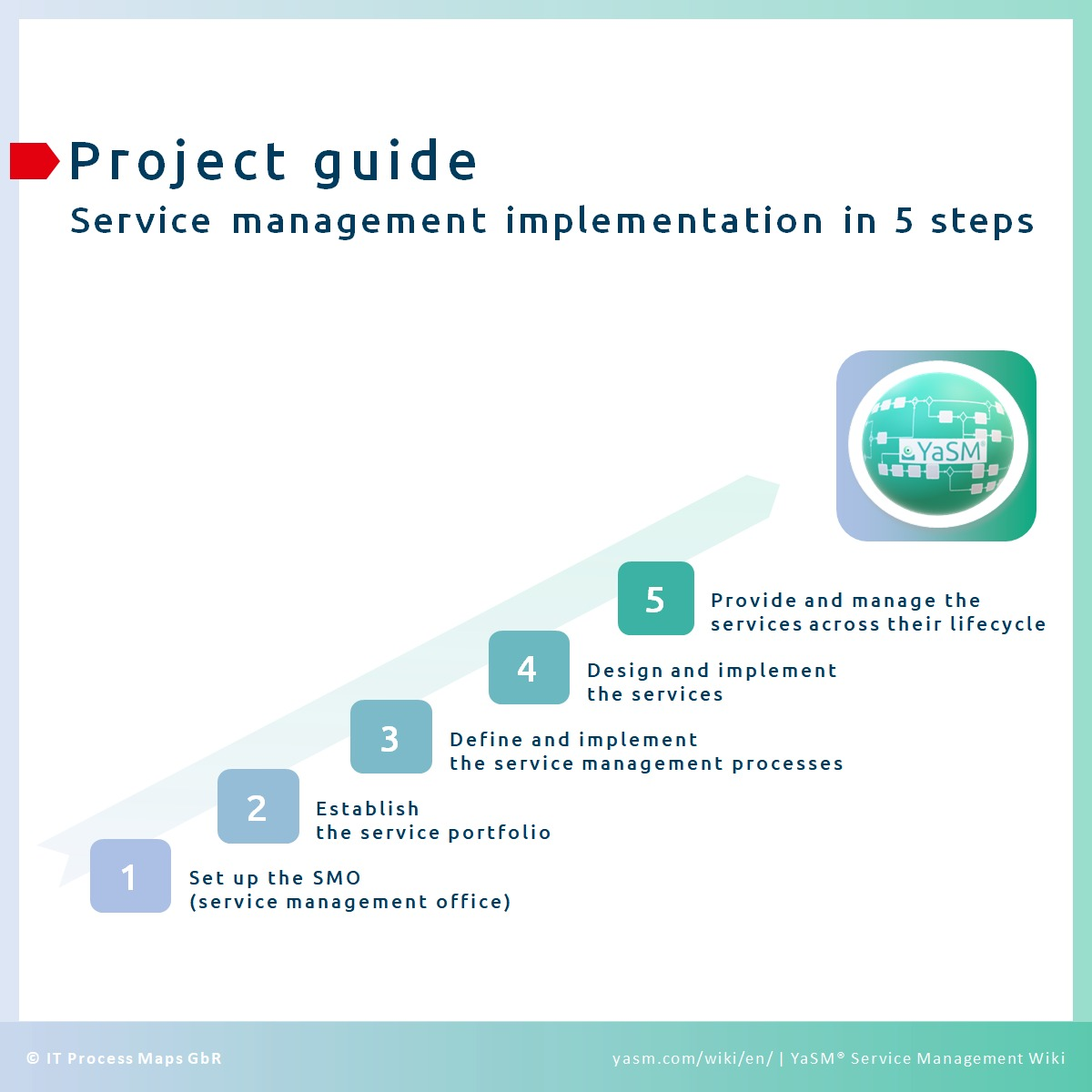 Project implementation plan part 2 pape