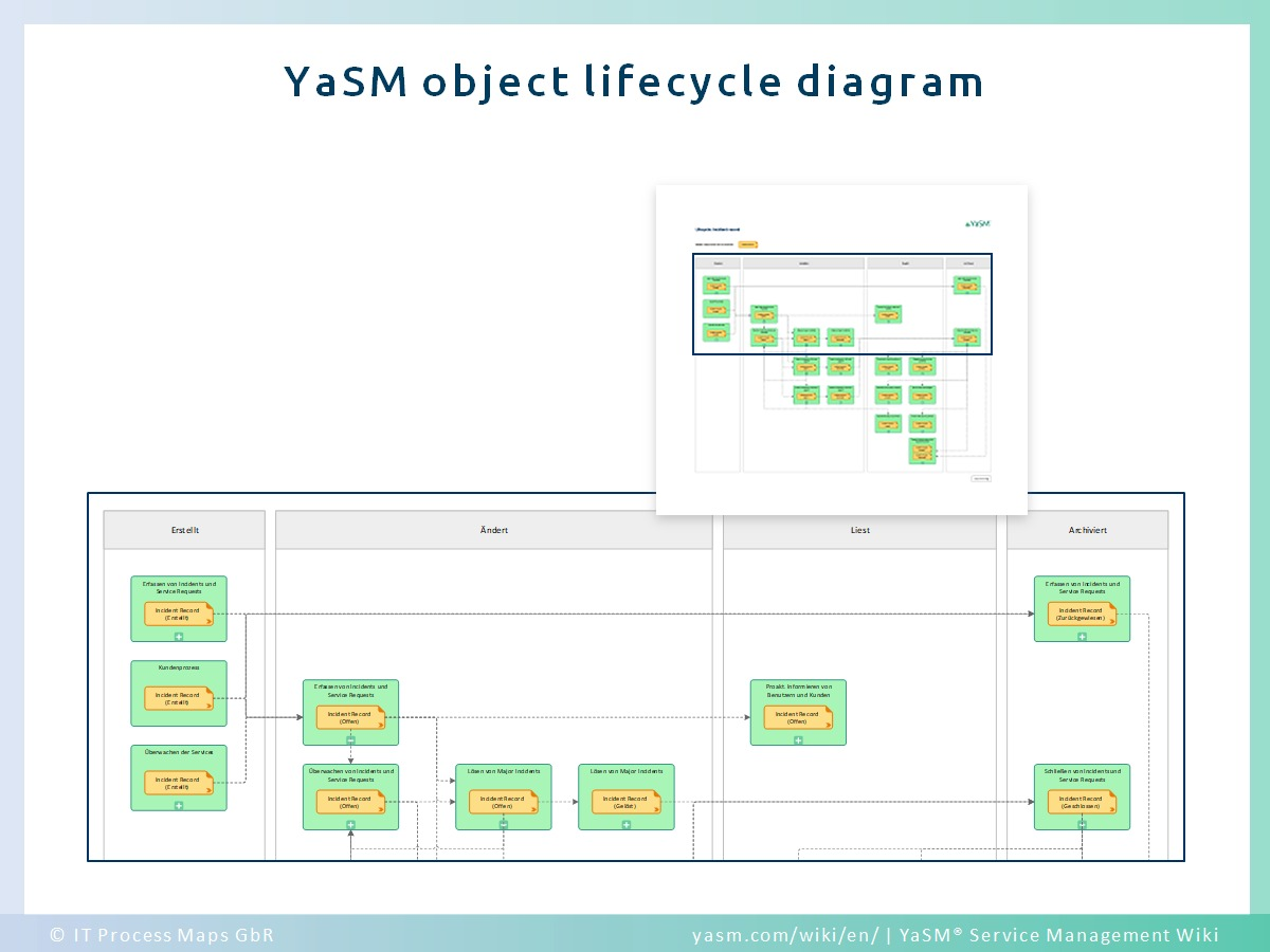 Data object lifecycle diagrams depict for every data object (record or document) in which processes it is created, updated, read and archived.