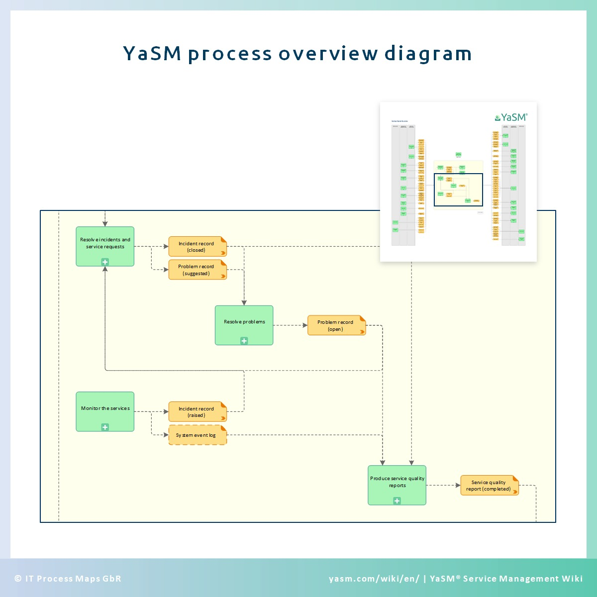 YaSM process overview diagram, depicting the most significant information flows of the service management processes.