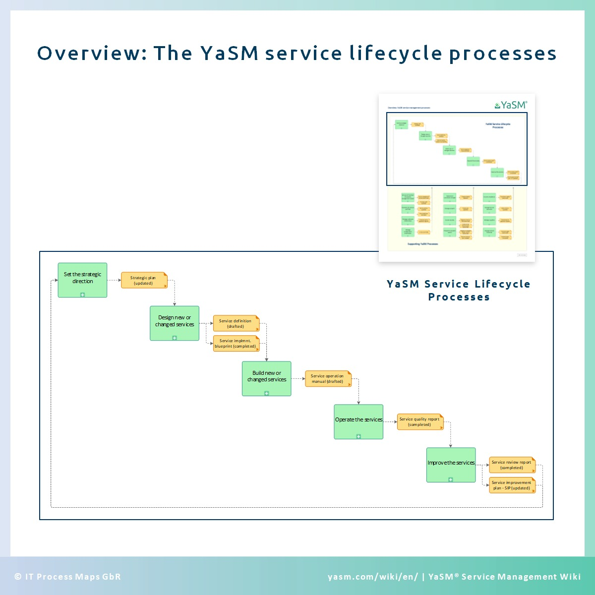 Preparing the service management project: The YaSM service lifecycle processes.