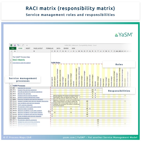 RACI matrix: Service management roles and responsibilities at a glance. - The YaSM responsibility matrix.