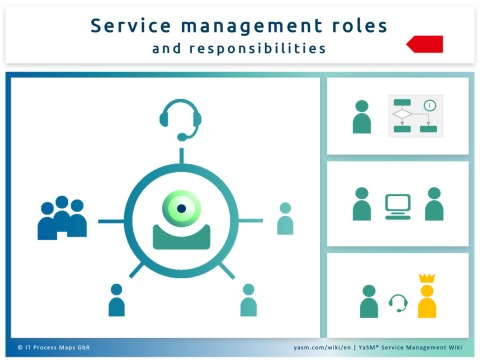 Descriptions of the YaSM service management roles and responsibilities.