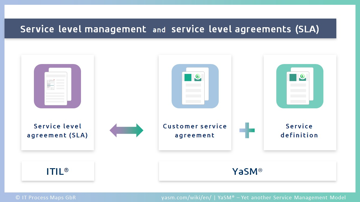 Service level management and service level agreements (SLA): ITIL refers to SLAs, and in YaSM we use customer service agreements and service definitions.