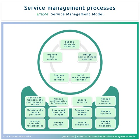 The YaSM service management process model distinguishes between service lifecycle processes and supporting processes.