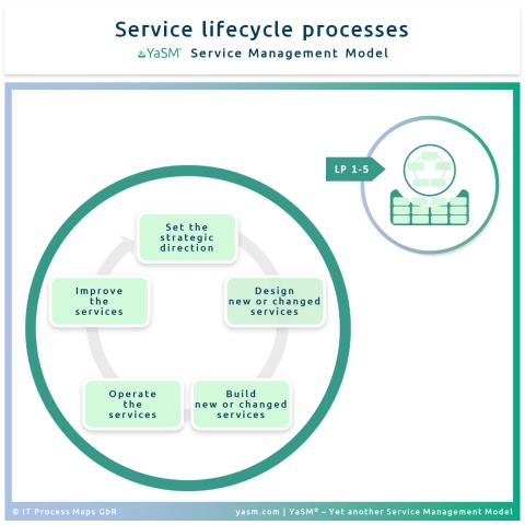 The service lifecycle in the YaSM Service Management Model ('LP processes').