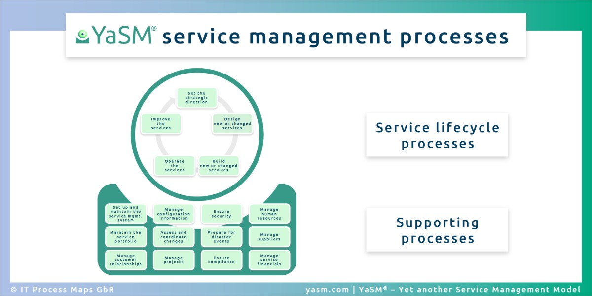 YaSM service management reference processes for enterprise service management (ESM)  / business service management (BSM), IT service management (ITSM) and ISO 20000 initiatives.