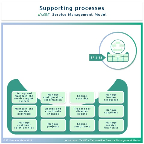 The supporting processes in the YaSM Service Management Model ('SP processes').