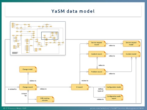 YaSM service management data model.